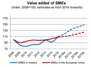 Value added of SMEs in Ireland compared to the value added of SMEs in the European Union from 2008 to 2019